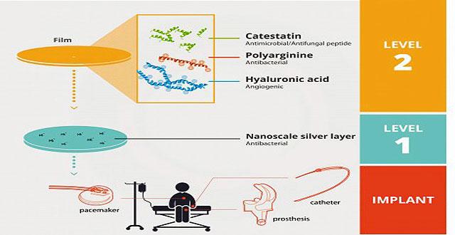 Biopelicula antibacterial implantes